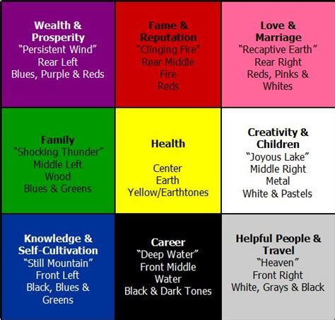feng shui color chart feng shui for your room how to build a house