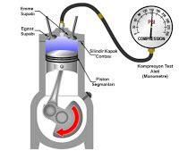 motor kompresyon testi nedir nasil yapilir kompresyon kacagi