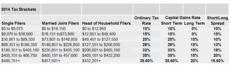 federal tax brackets 2014 tax arbitrage and hedging using put options saverocity