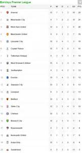 epl table result live west ham 2 1 chelsea and aston villa 1 2 swansea results