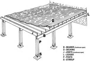 draw deck build your own deck in 6 easy steps diy deck