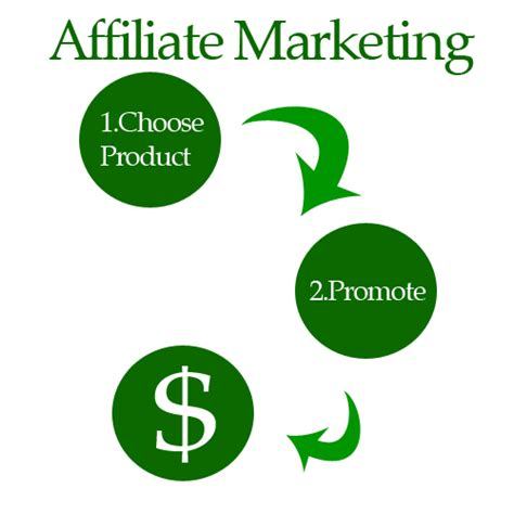Making Money Online Marketing - affiliate marketing
