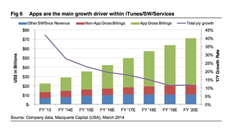 apple yearly profit itunes and app sales projected to grow to 20 of apple