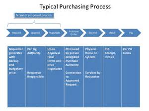 purchase request process for small to medium sized company