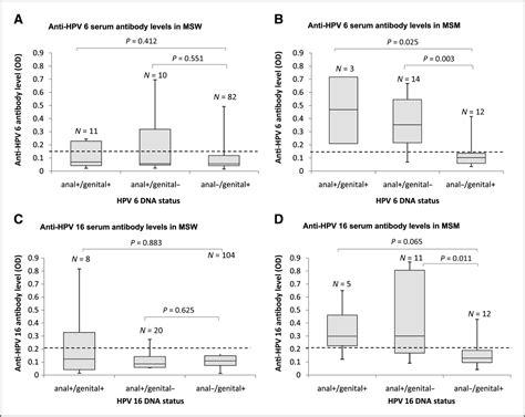 Serum Hpv seroprevalence of human papillomavirus hpv type 6 and 16