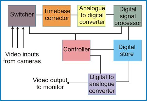 block diagram recorder digital technology and recording cctv information