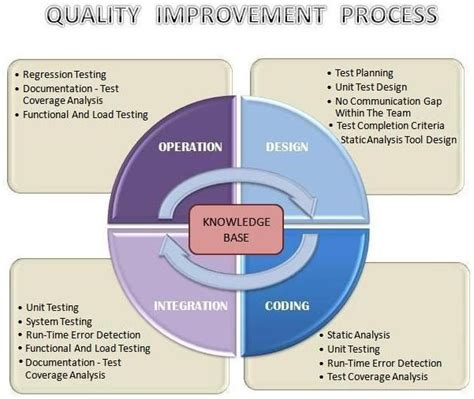 writing the pest quality assurance plan 68 best images about quality assurance and accountability