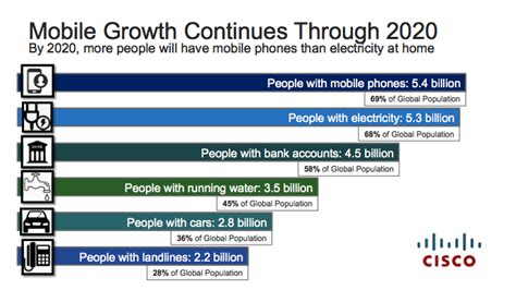 market on mobile 70 percent of global population will be mobile users the