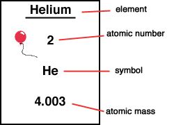 Number Of Protons Of Helium S L A M Chem Notes May 2011