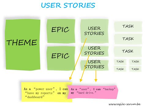 agile story mapping release planning software process following agile this is how you should create user