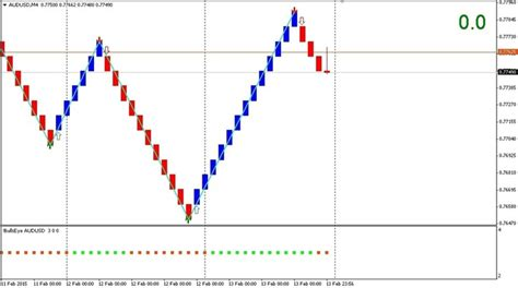 candlestick pattern ea double reversal signals system forex world