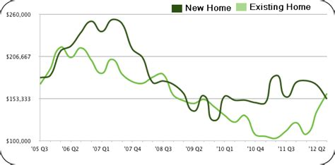cuna values build idaho releases latest boise home value reports