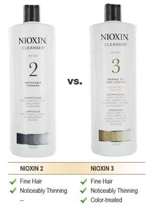 compare over the counter hair products what s the best shoo for thinning hair top 5