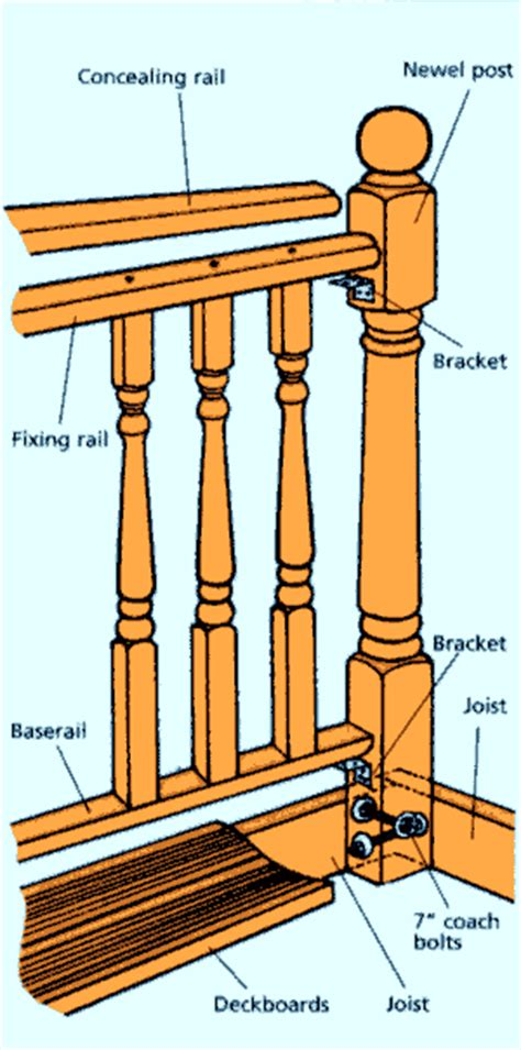 How To Fix Handrail To Newel Post laying raised decking