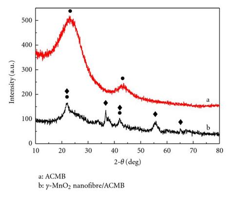 xrd pattern of activated carbon preparation and capacitive behavior of dandelion like γ