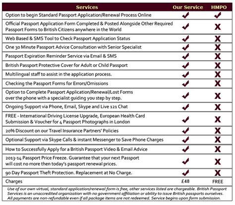 Passport Forms Post Office by Beginning Passport Application Process