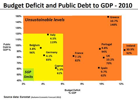 list of countries by public debt wikipedia the free file budget deficit and public debt to gdp 2010 png