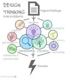design thinking ncsu stem graphics on pinterest engineering design process