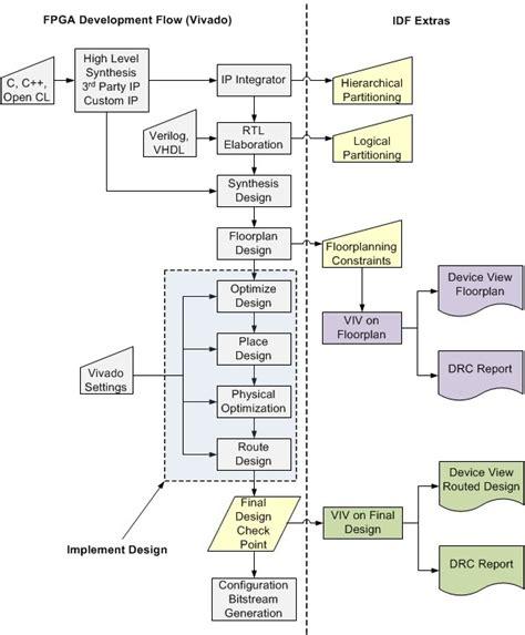 design application flow isolation design flow