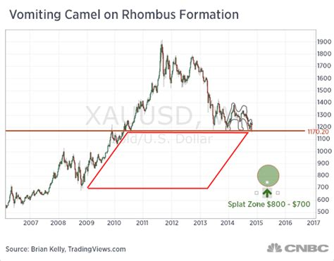 vomiting camel pattern in gold the vomiting camel and gold jobs economy banking