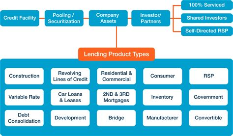 request for single family housing loan guarantee mortgage loans mortgage loan types