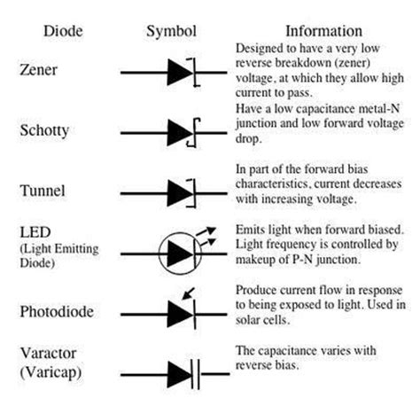 list different types of diodes different types of diodes and their characteristics security sistems