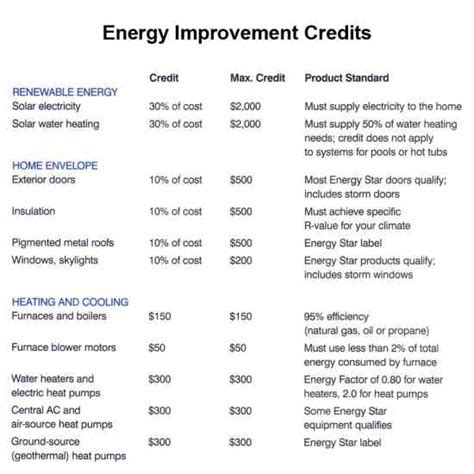 get back for home energy improvements green homes