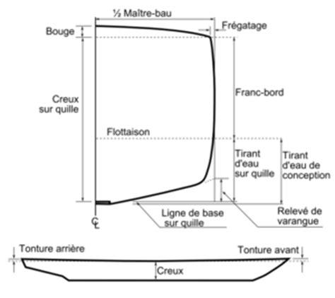 boat pose definition coque bateau d 233 finition et explications