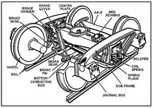 Railcar Brake Systems Mechanical Components Atdlines Railway Business Car Services Passenger Railcar