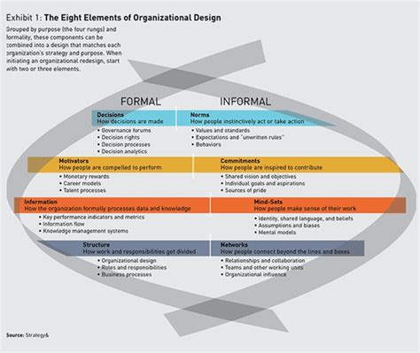 eight design elements how effective is your organisation s personality type