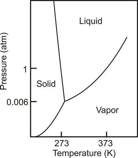phase diagram ethanol diagram ethanol phase diagram