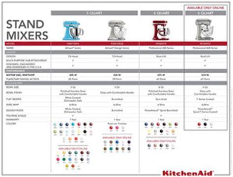 compare kitchenaid stand mixers  kitchen pans   wwwpanspancom