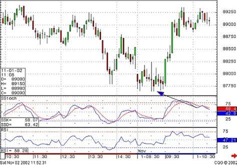 pattern nel trading stock trading a breve termine come faccio a fare soldi