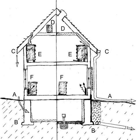 Humidité Ideale Dans Une Maison by Pourcentage D Humidit Dans Une Maison Stunning Humidit