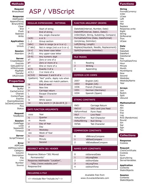 design pattern cheat sheet pdf 75 essential cheat sheets for designers and programmers