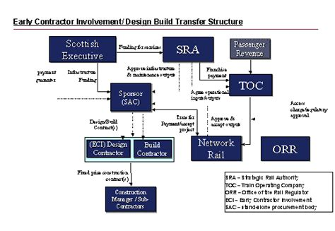 design and build procurement uk the waverley railway project