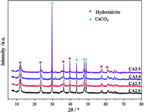 xrd pattern cao sorption enhanced steam reforming of ethanol on ni cao