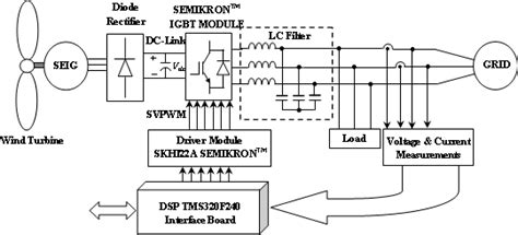 induction generator for renewable energy conversion systems futuristic power systems