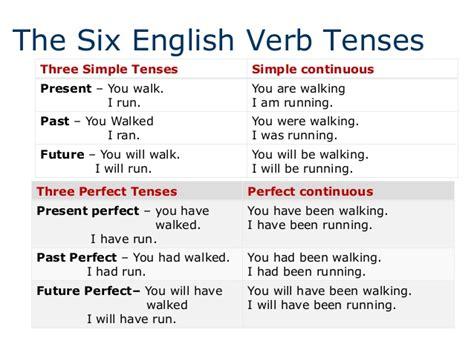 Tenses Review review of tenses