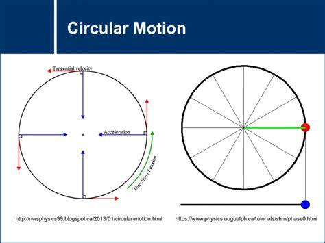 circular motion diagram circular motion