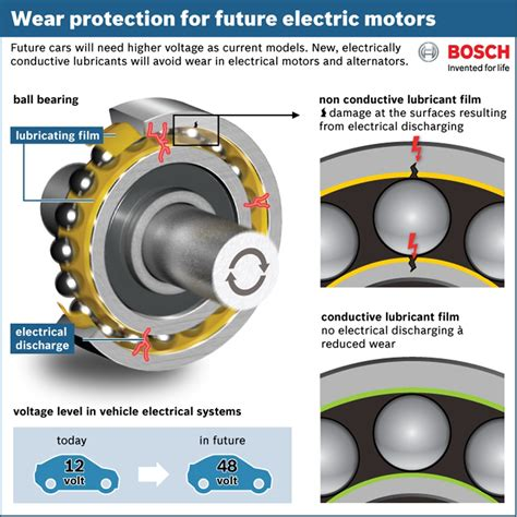 best lubricant for electric fan motor lubricate electric motor bearings impremedia