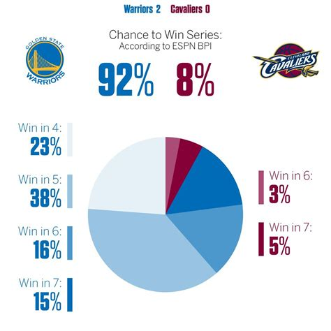 Espm Mba Statistics by Cavaliers And Warriors Bpi Chances In The Finals Stats