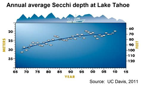 Average Depth by Graph Of The Day Annual Average Secchi Depth At Lake