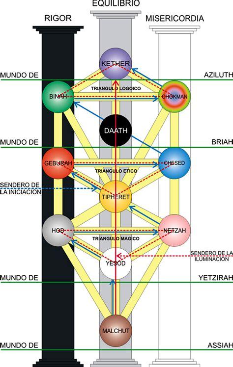 imagenes del arbol de la vida kabalistico simbolog 205 as el m 233 todo del arbol de la vida