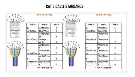 wiring standards t568a t568b through cable wiring