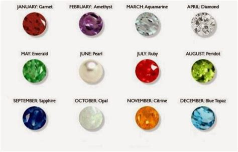 birthstones fact information