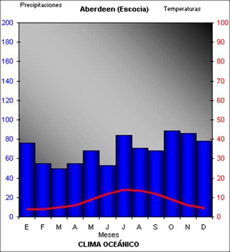 oscilacion termica clima mediterraneo templados sociales eso