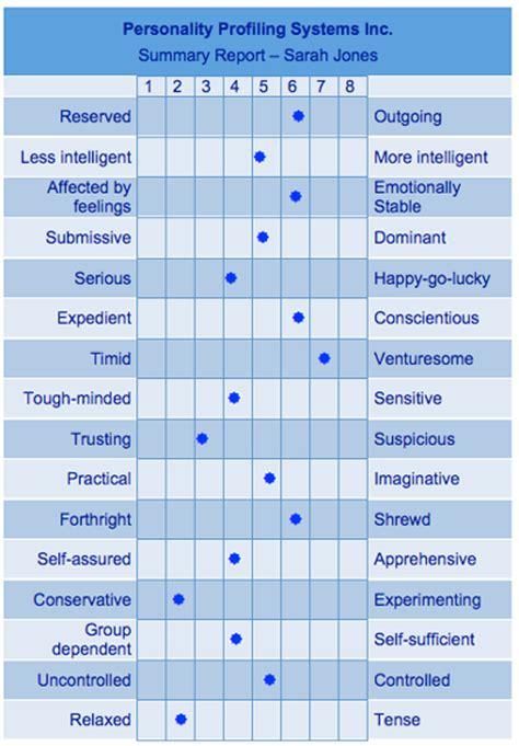 psychological profile exle madrat co