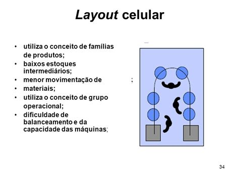 layout it caracteristicas processos e layouts produtivos ppt carregar