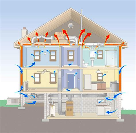 energy analysis and audit american home design in energy audit and efficiency retrofit plans in new jersey